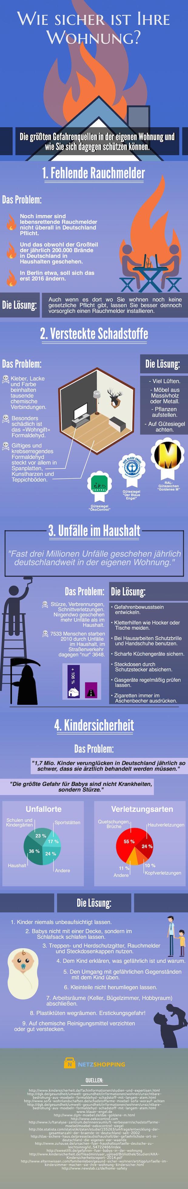 Photo of Infografik: Wie sicher ist Ihre Wohnung?