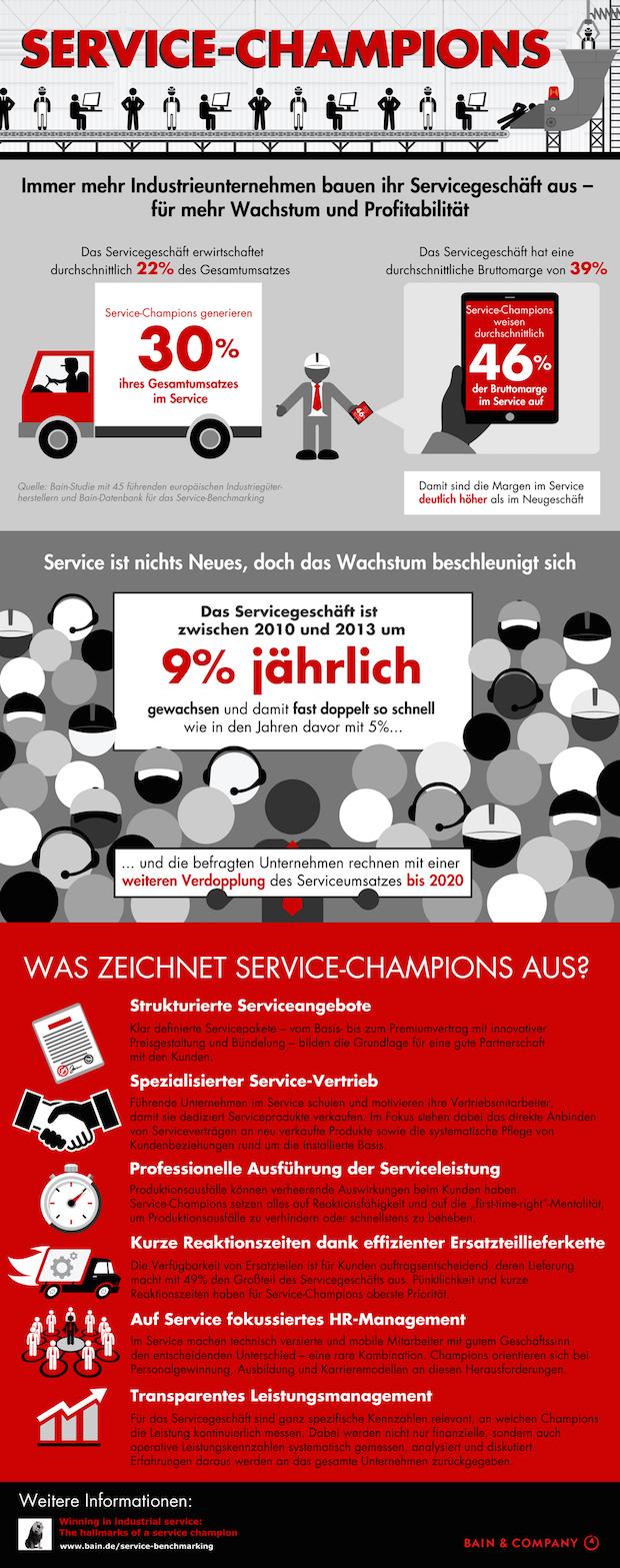 Bild von Bain-Studie zum Servicegeschäft von Industrieunternehmen