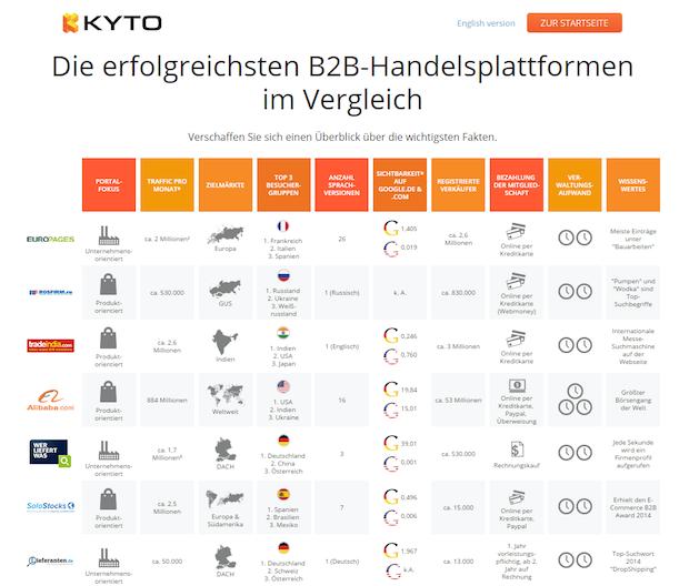 Bild von Die wichtigsten B2B-Handelsplattformen auf einen Blick