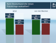 ZDF-Politbarometer August 2015