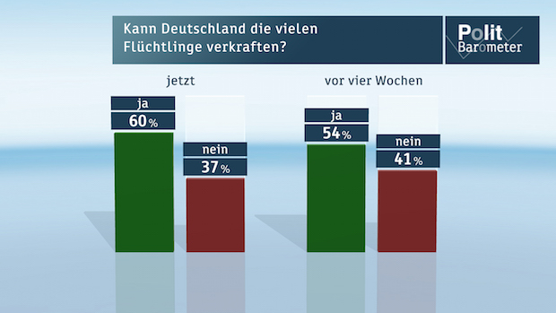 Photo of ZDF-Politbarometer August 2015