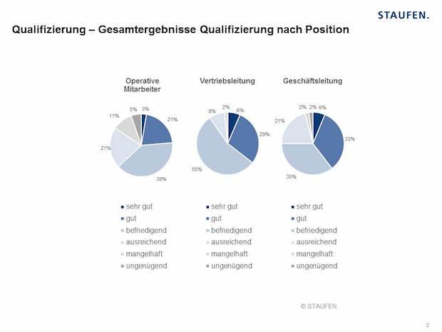 Bild von Qualifizierungs-Stau im Industrie-Vertrieb