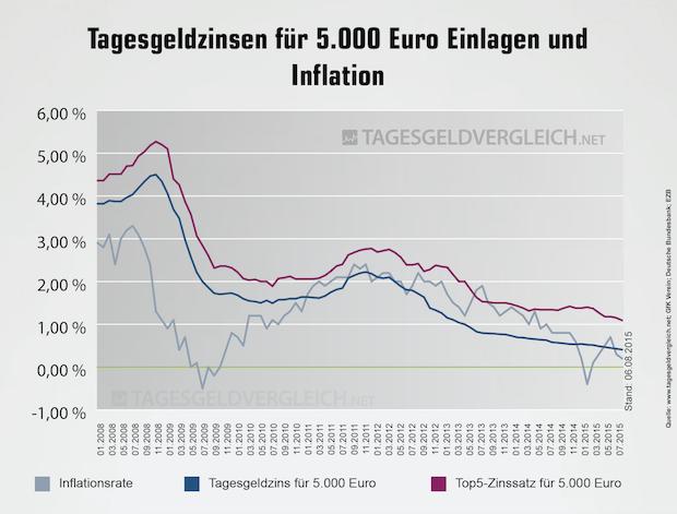 Photo of Tagesgeldindex im August 2015: Limitierte Aussichten