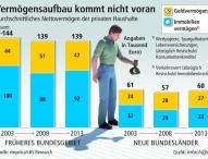 Deutsche werden nicht reicher