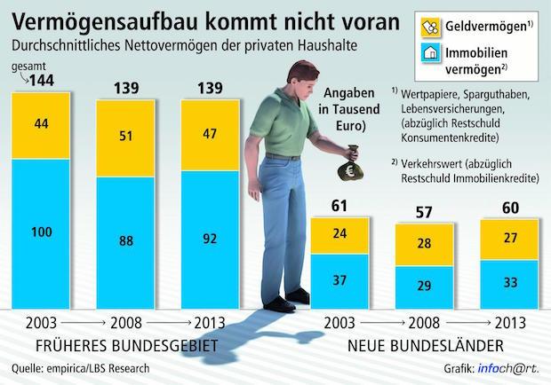 Photo of Deutsche werden nicht reicher