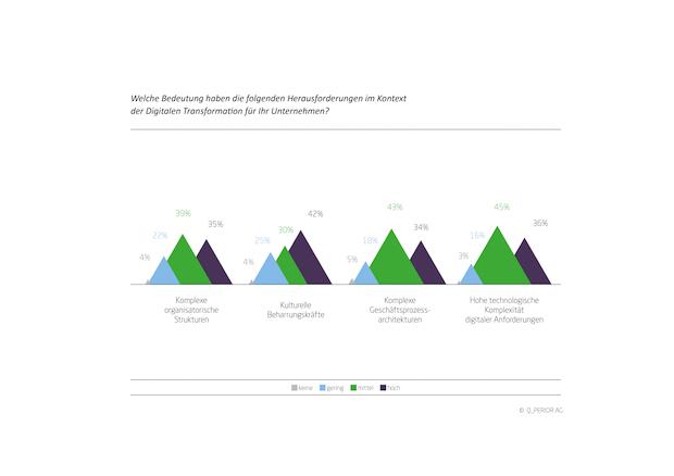 Bild von Studie belegt: Versicherungen haben Nachholbedarf
