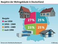 Hausbesitzer legen 180 Euro für Modernisierung zurück