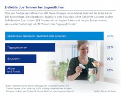 """Quellenangabe: """"obs/Deutsche Bank AG"""""""