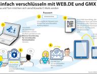 Weitere Sicherheitsstufe für E-Mail – Profi-Technologie für jedermann nutzbar
