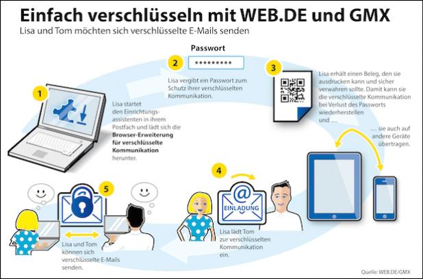 """Quellenangabe: """"obs/WEB.DE/GMX"""""""