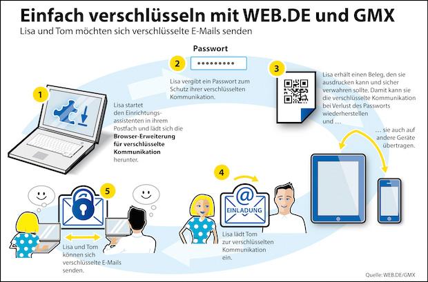 Photo of Weitere Sicherheitsstufe für E-Mail – Profi-Technologie für jedermann nutzbar