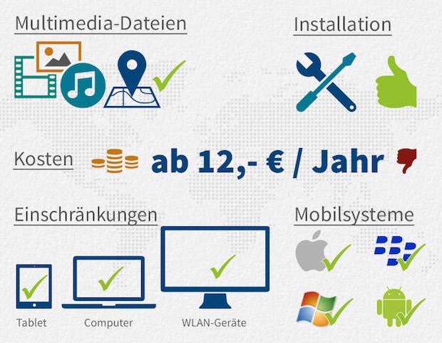 Bild von Mailbox.org im Test: Wer mitdenkt, chattet sicherer
