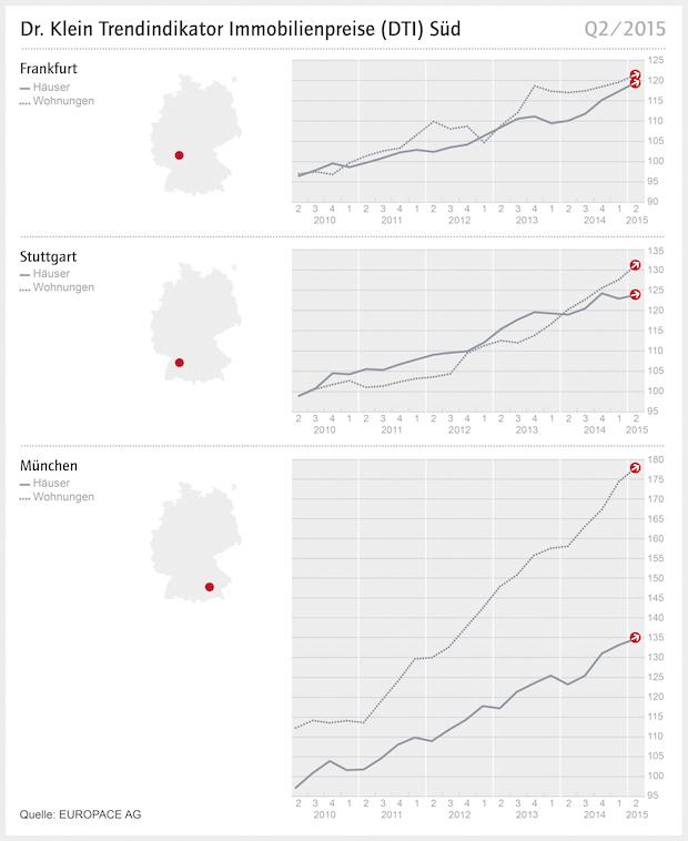 Photo of Stuttgarter Wohnungen vergleichsweise günstiger