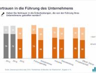 Deutsche Arbeitnehmer sind zuversichtlich und hochmotiviert