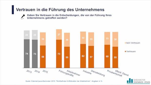 Photo of Deutsche Arbeitnehmer sind zuversichtlich und hochmotiviert