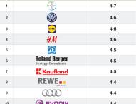 Wo deutsche Arbeitnehmer mit der Vergütung am zufriedensten sind