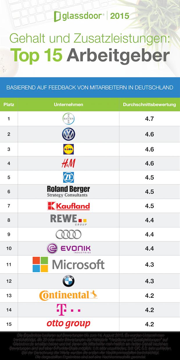 Bild von Wo deutsche Arbeitnehmer mit der Vergütung am zufriedensten sind