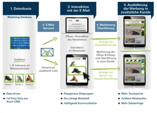 Mailience nutzt CRM-Daten und Customer Insights via E-Mail-Marketing für individuelle Display-Werbeanzeigen auf verschiedenen Kanälen. - Bild: rabbit performance