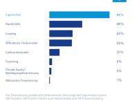 91 Prozent der Unternehmen planen 2015 noch Investitionen