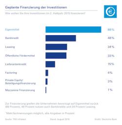 Quelle: Deutsche Bank AG