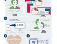 Online-Shopping 2015: Wer heute wie im Netz einkauft