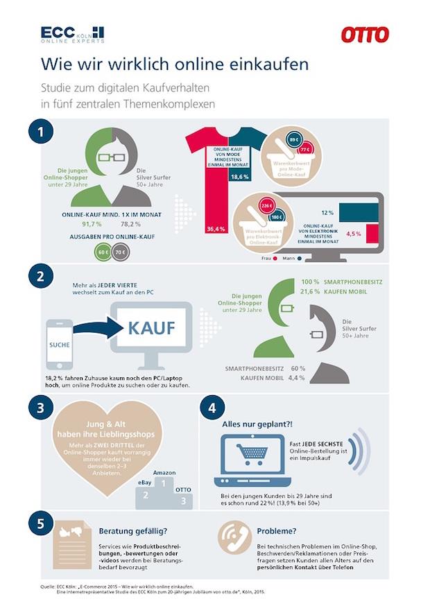 Photo of Online-Shopping 2015: Wer heute wie im Netz einkauft
