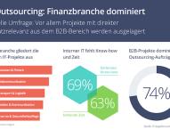 Finanzbranche ist größter IT-Outsourcer