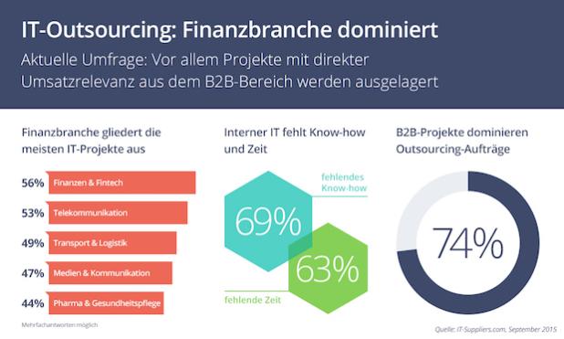ITS_Umfrage - Quelle: stammplatz-kommunikation