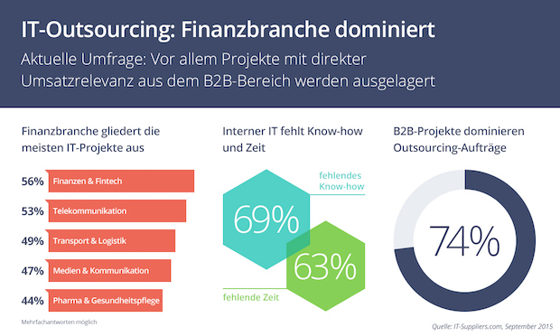Bild von Finanzbranche ist größter IT-Outsourcer