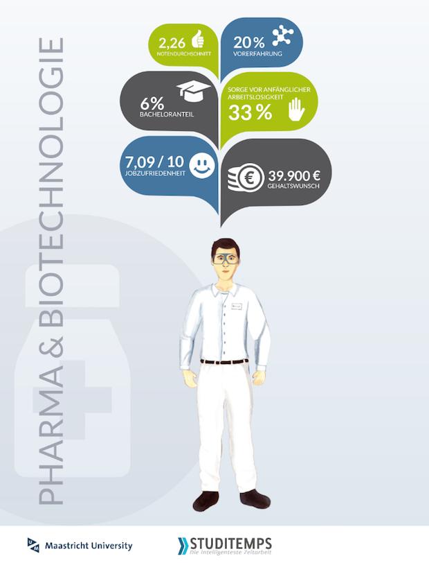 Bild von Pharma und Biotech bei Studenten sehr beliebt