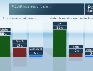 ZDF-Politbarometer September I 2015
