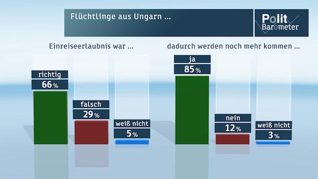 Photo of ZDF-Politbarometer September I 2015