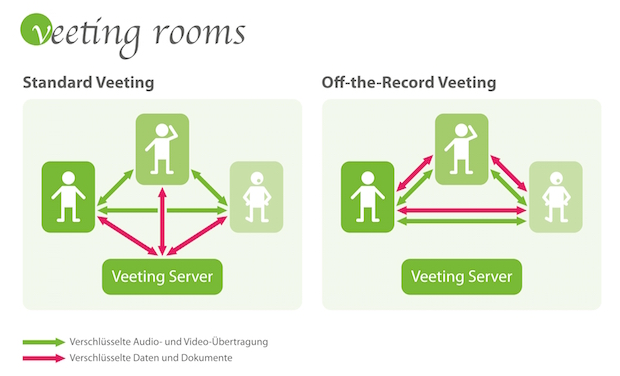 Photo of Veeting Rooms investiert weiter in Sicherheit und Kundenkomfort