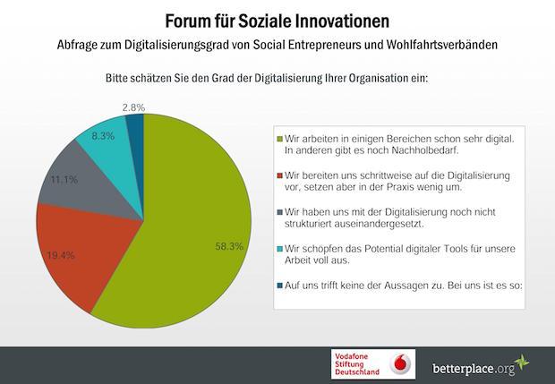 Photo of Forum für Soziale Innovationen zur Digitalisierung im gemeinnützigen Sektor