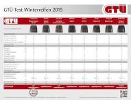 Im GTÜ-Test: Winterreifen für die Mittelklasse