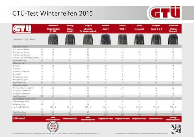 Photo of Im GTÜ-Test: Winterreifen für die Mittelklasse