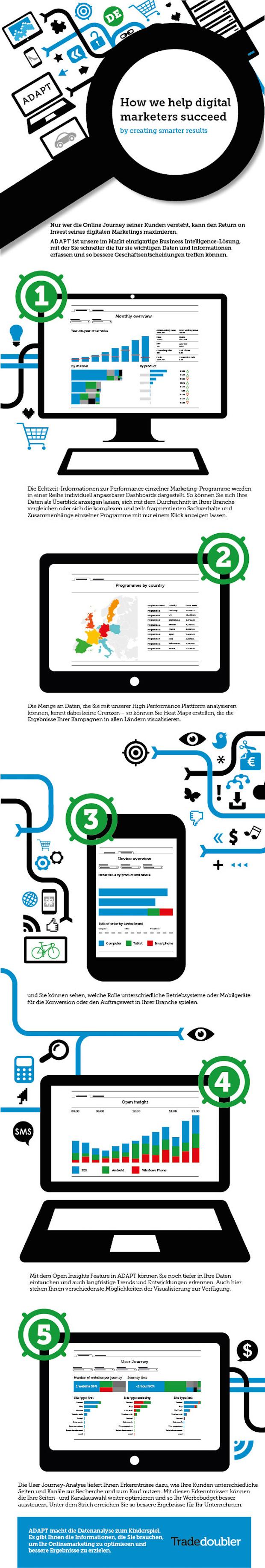 Bild von dmexco: Tradedoubler präsentiert neue Technologie