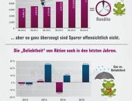 Aktuelle Analyse des Anlageverhaltens deutscher Sparer