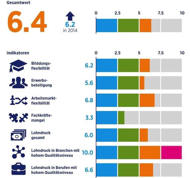 Bild von Globaler Mangel an Fachkräften steigt weiter – In Deutschland starker Lohndruck bei Hochqualifizierten