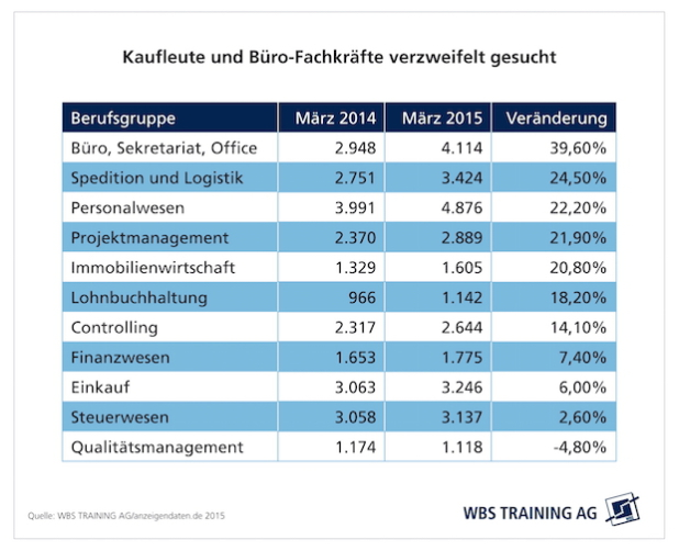 "Quellenangabe: ""obs/WBS TRAINING AG/WBS Training/index"""