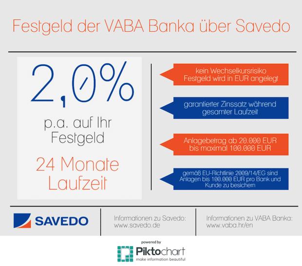 Quelle: Savedo GmbH