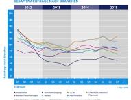 Nachfrage nach Fachkräften im letzten Quartal insgesamt leicht gesunken Stärkere – Nachfrage aus der IT-Industrie