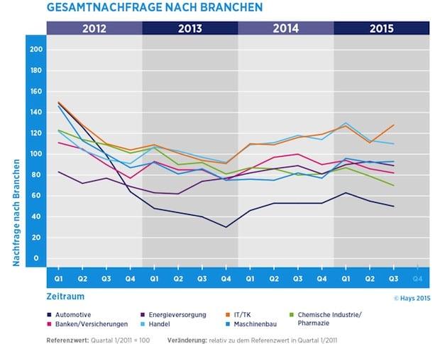 "Quellenangabe: ""obs/Hays AG/Hays Infografik"""
