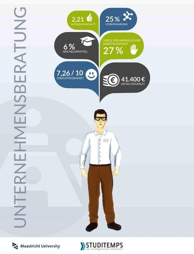 Bild von Unternehmensberatungen sehr beliebt bei Studenten