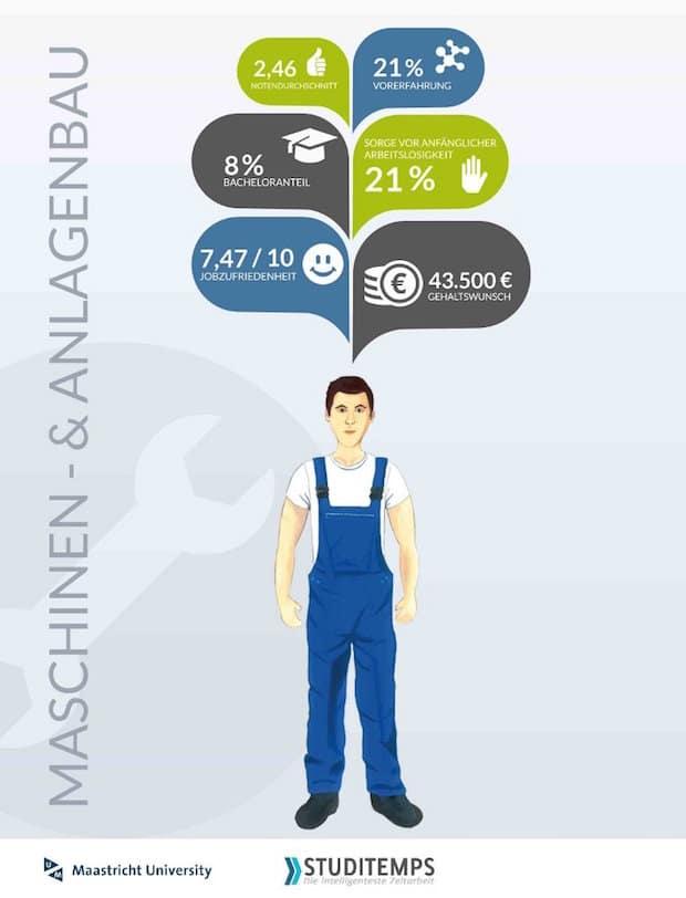 Photo of Nur 21 Prozent der Studenten befürchten Probleme beim Jobeinstieg