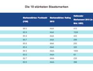 """""""Marke Deutschland"""" als Folge des VW-Skandals um 191 Milliarden US-Dollar abgewertet"""