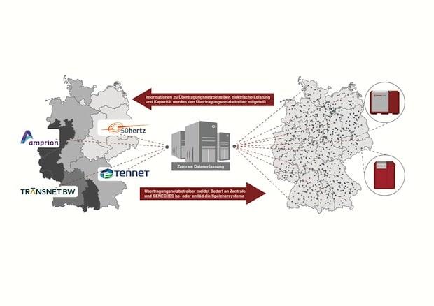 Photo of Econamic Grid liefert 30.000 kWh Gratis-Strom an 800 Haushalte