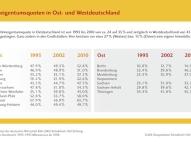 25 Jahre gesamtdeutscher Wohnungsmarkt – Wohneigentum hat aufgeholt