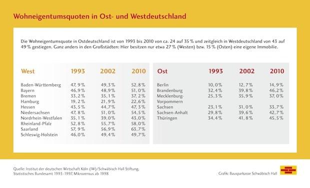 Bild von 25 Jahre gesamtdeutscher Wohnungsmarkt – Wohneigentum hat aufgeholt