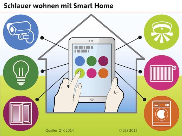 Bild von Smart Home: Das intelligente Zuhause